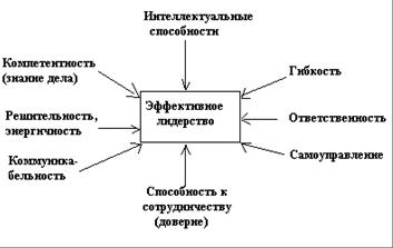 черты эффективного руководства